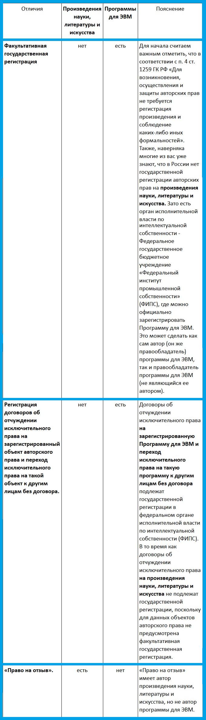регистрация программ эвм