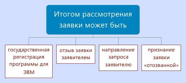 регистрация эвм