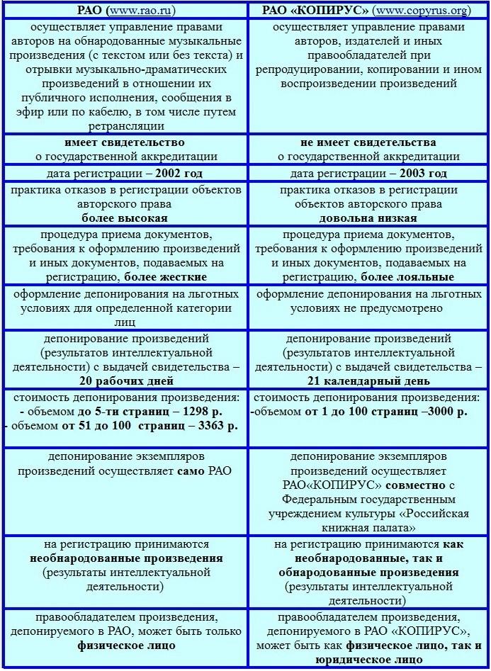 российское авторское общество особенности