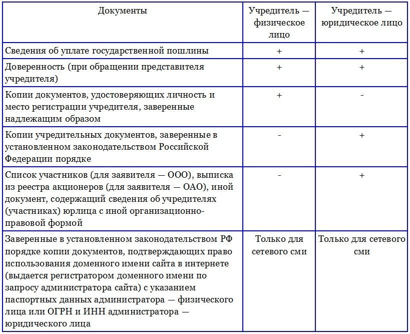 registracia-smi-perechen-dokumentov