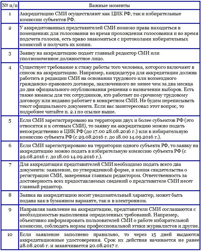 порядок аккредитации представителей сми 11.07.16