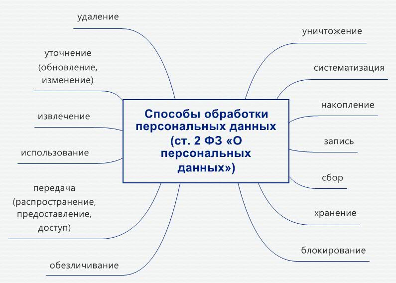 sposobi-obrabotki-personalnih-dannih-politika-konfidencialnosti