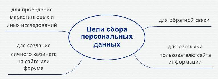 tceli-sbora-personalnih-dannih-politika-konfidencialnosti