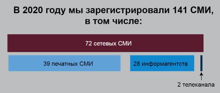 """С помощью """"Право в сети"""" в 2020 году было зарегистрировано 141 СМИ"""